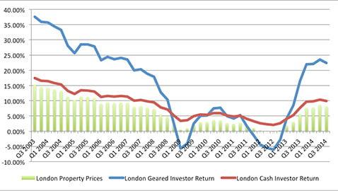 London-Profitability-BTL-index
